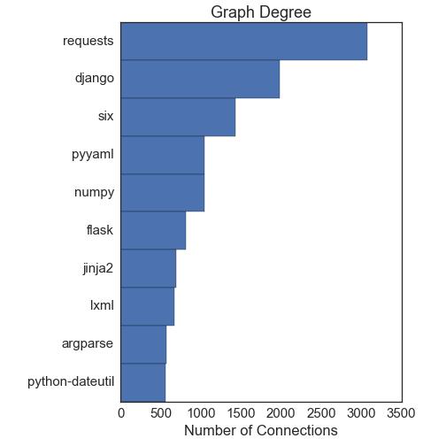 Python Dependency Analysis — Adventures of the Datastronomer